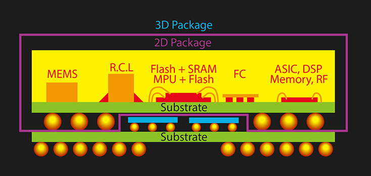 3d-package